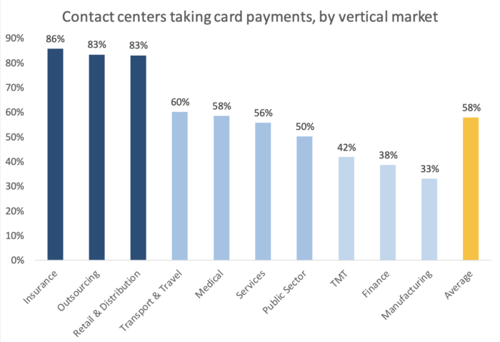 A graph of contact centers taking card payments, sorted by vertical market