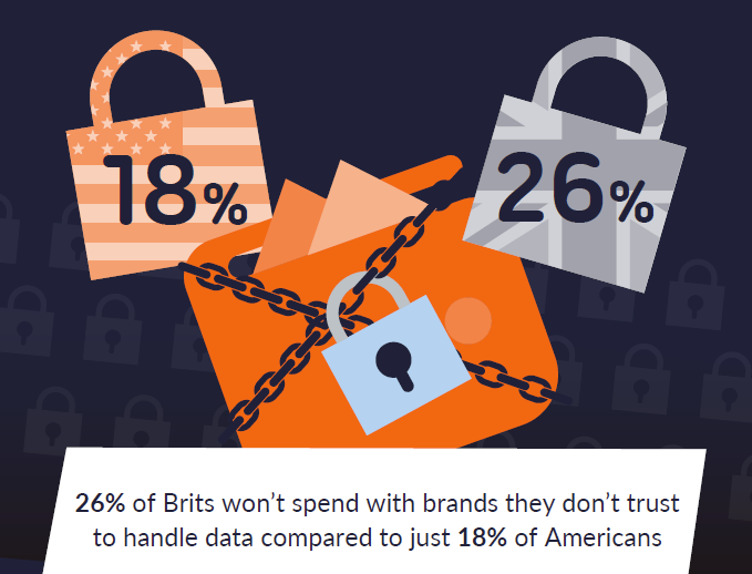 Image of locks with stats showing a comparison of US consumer trusts vs UK consumer trust