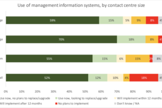 Graphic showing how contact centers of different sizes use different information management systems